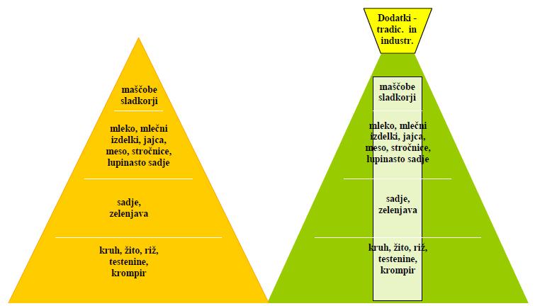 Standardna in Nadstandardna Prehrana
