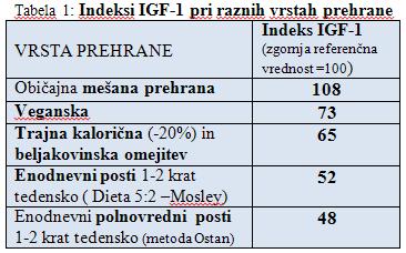 Indeksi IGF-1 pri raznih vrstah prehrane
